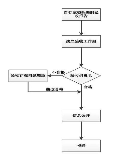 环保自主验收流程图